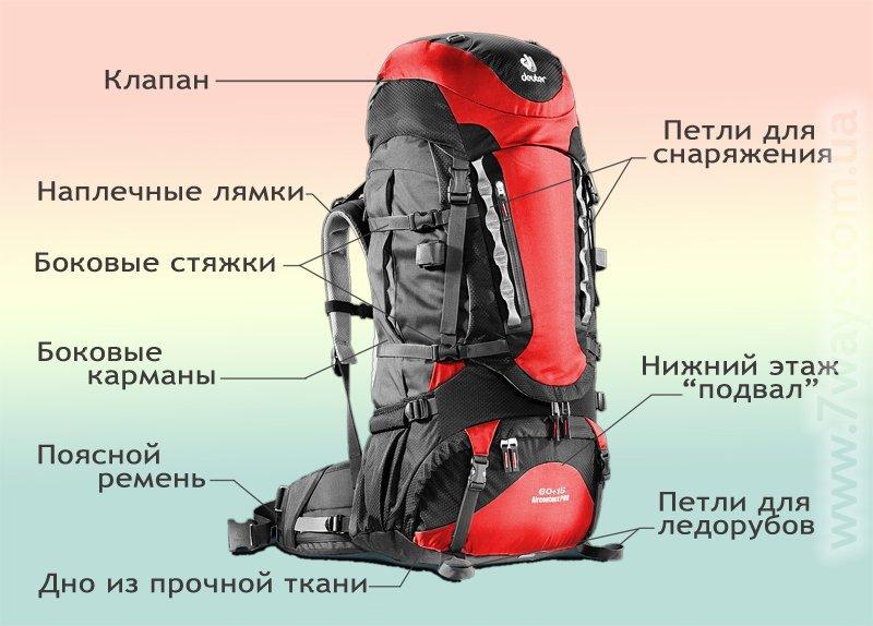Несколько советов, как правильно выбрать рюкзак